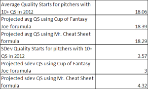 Cup of Fantasy Joe and Mr. Cheat Sheet Quality Start formulas compared against actual 2012 data for pitchers with 10+ QS